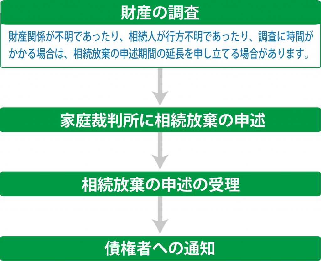 souzokuhouki